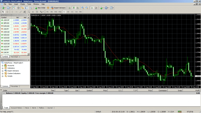Forex 4 android