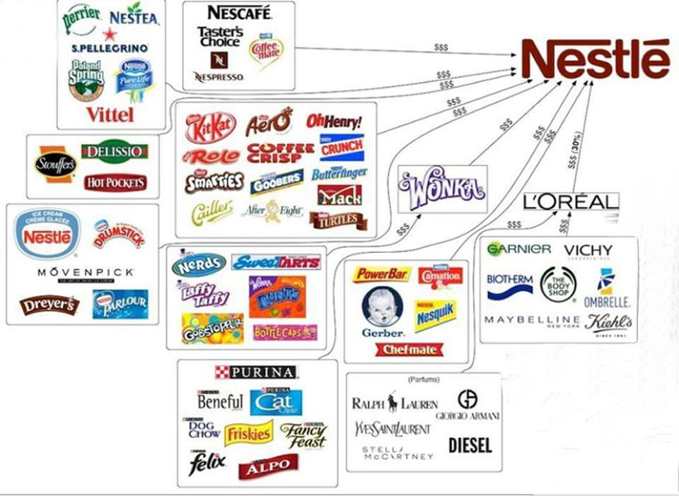 Origen de Nestlé