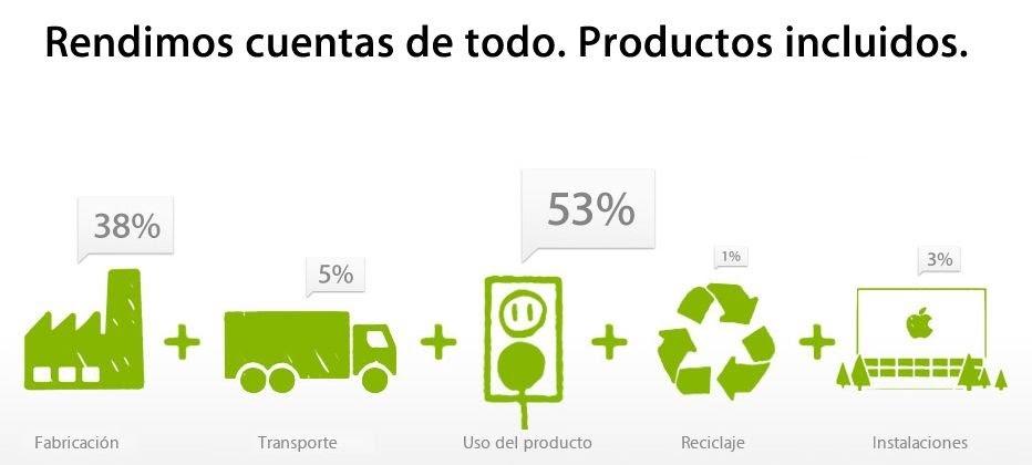 Medidas que tomó la compañía Apple para luchar contra el impacto ambiental