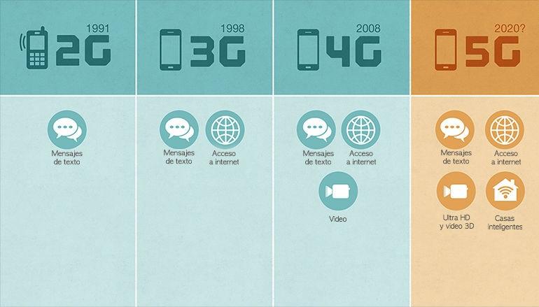 Ventajas de usar la tecnología 5G